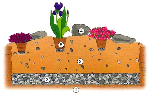 Дренаж и почва альпийской горки